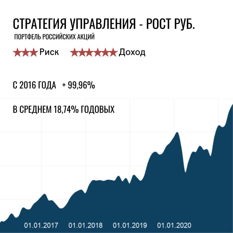 Портфель акций – претендент на лидерство